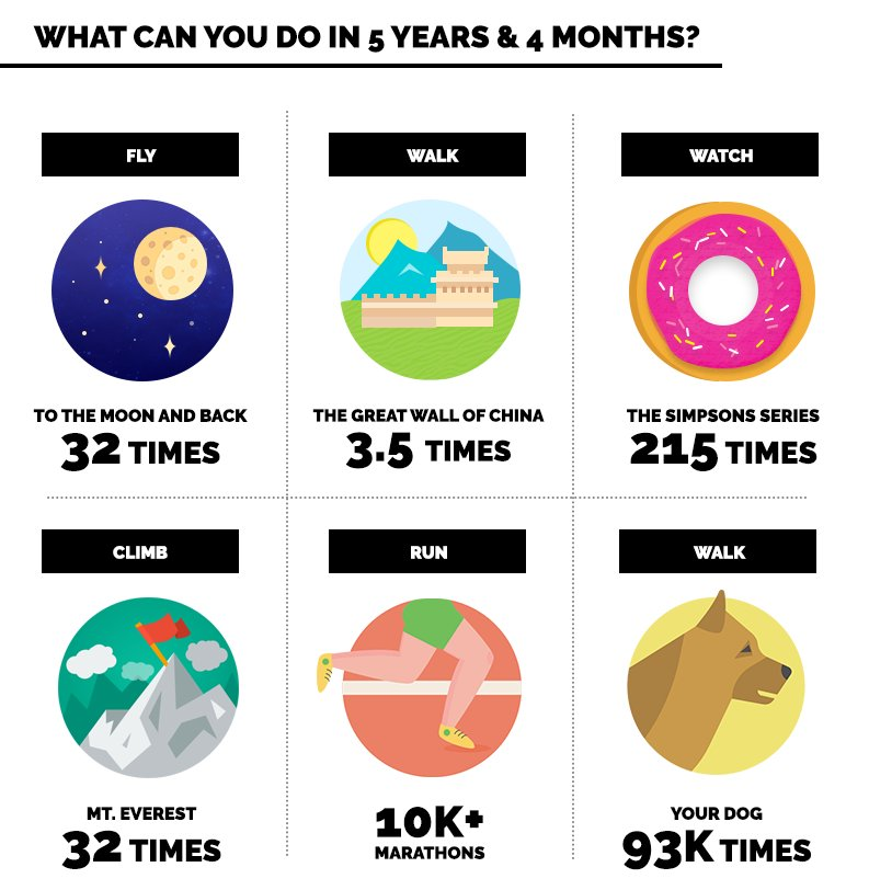What Can You Do In 5 Years & 4 Months?